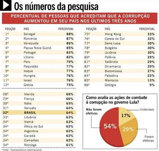 09_12_2010_quadro_da_corrupcao_no_brasil_transparencia_internacional